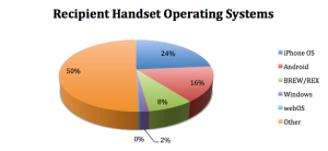 Mobile Video Deliveries by Recipient Handset Operating Systems