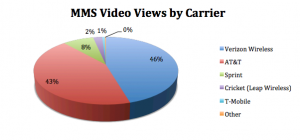 Mobile Video Views by Carrier