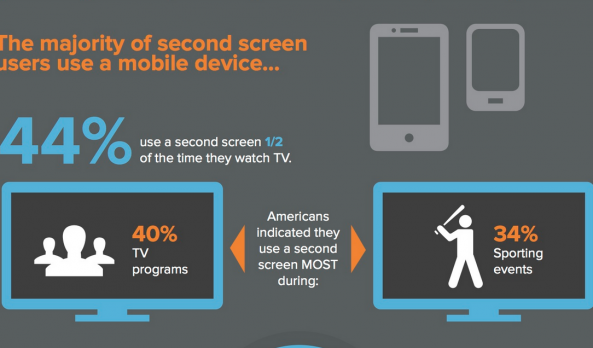 44% of People use a Second Screen Half of the Time they Watch TV